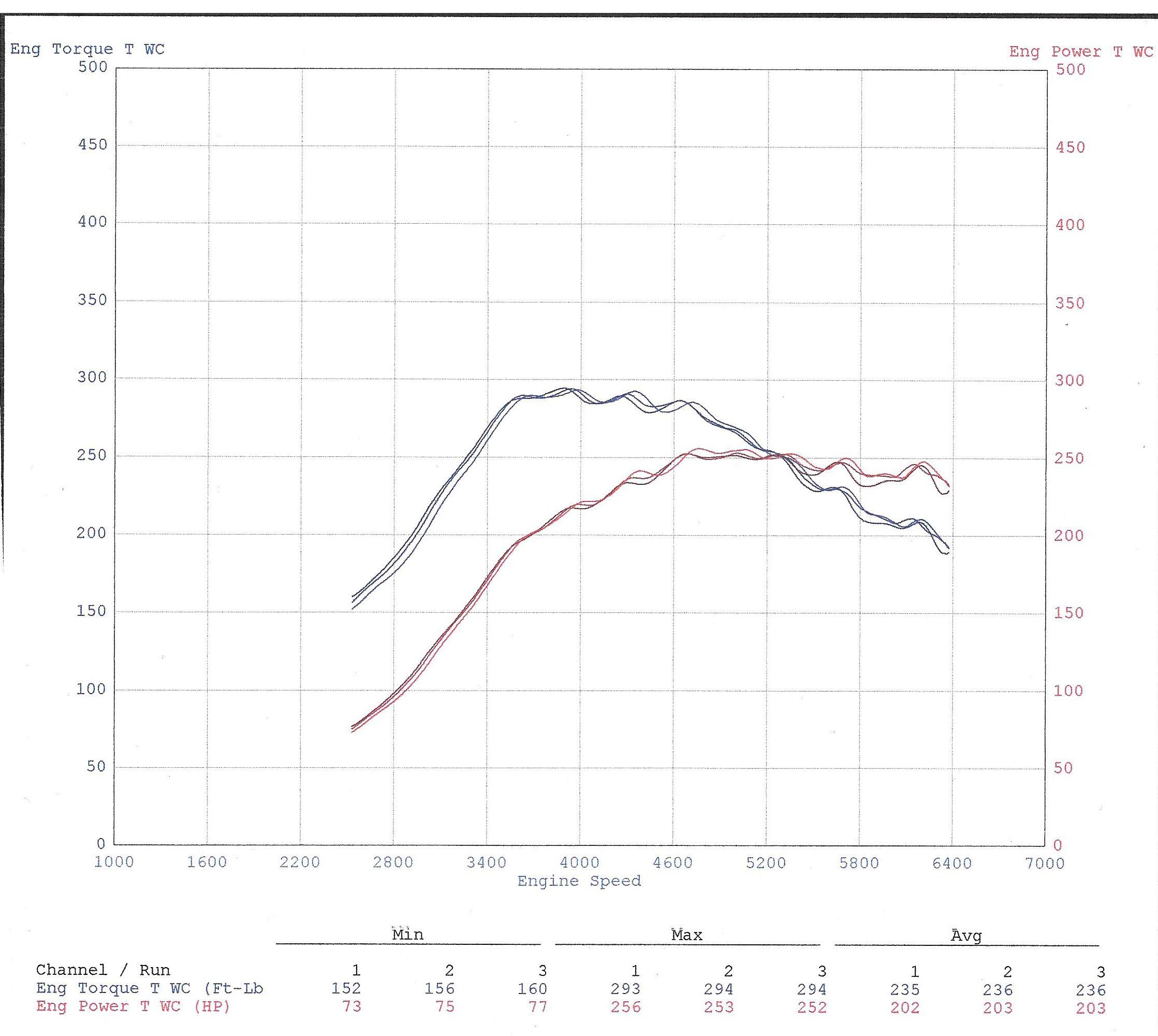 Kevin's Dyno Graph