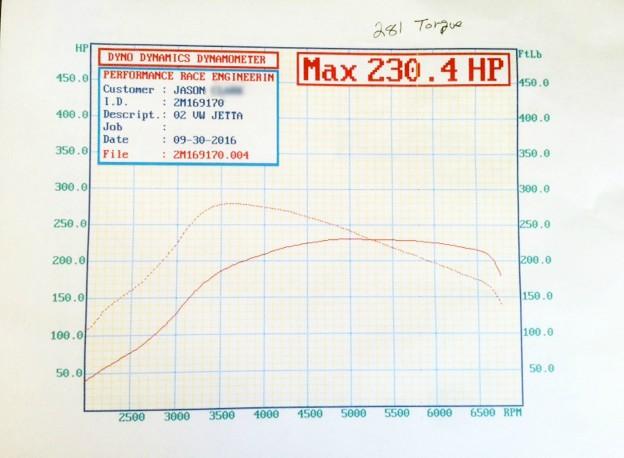 MK4 Jetta Stage 1+ Dyno Graph